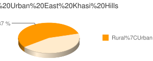 East Khasi Hills census population